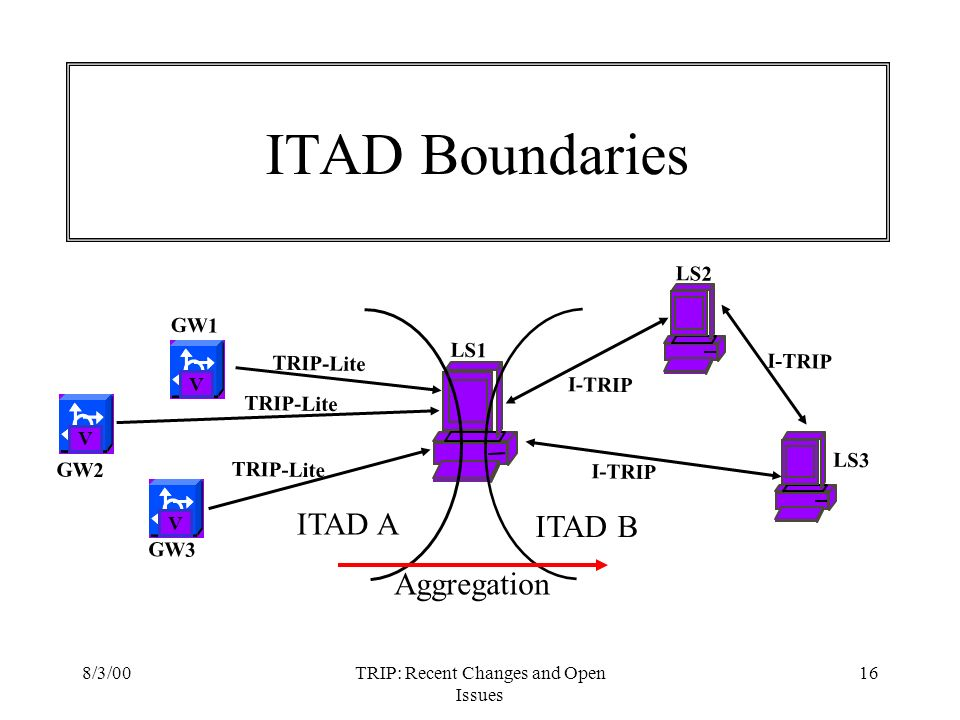 8/3/00TRIP: Recent Changes and Open Issues 16 ITAD Boundaries VVV GW1 GW2 GW3 TRIP-Lite LS1 LS3 Aggregation LS2 I-TRIP ITAD A ITAD B