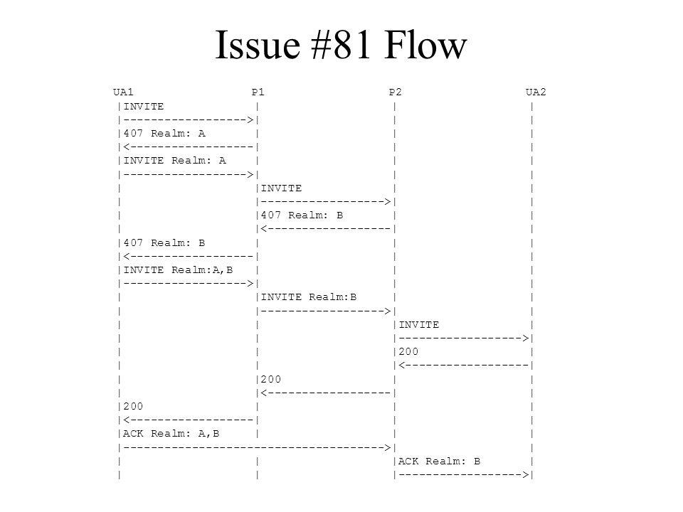 Issue #81 Flow UA1 P1 P2 UA2 |INVITE | | | |------------------>| | | |407 Realm: A | | | |<------------------| | | |INVITE Realm: A | | | |------------------>| | | | |INVITE | | | |------------------>| | | |407 Realm: B | | | |<------------------| | |407 Realm: B | | | |<------------------| | | |INVITE Realm:A,B | | | |------------------>| | | | |INVITE Realm:B | | | |------------------>| | | | |INVITE | | | |------------------>| | | |200 | | | |<------------------| | |200 | | | |<------------------| | |200 | | | |<------------------| | | |ACK Realm: A,B | | | |-------------------------------------->| | | | |ACK Realm: B | | | |------------------>|