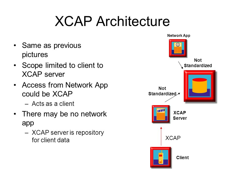 XCAP Architecture Same as previous pictures Scope limited to client to XCAP server Access from Network App could be XCAP –Acts as a client There may b