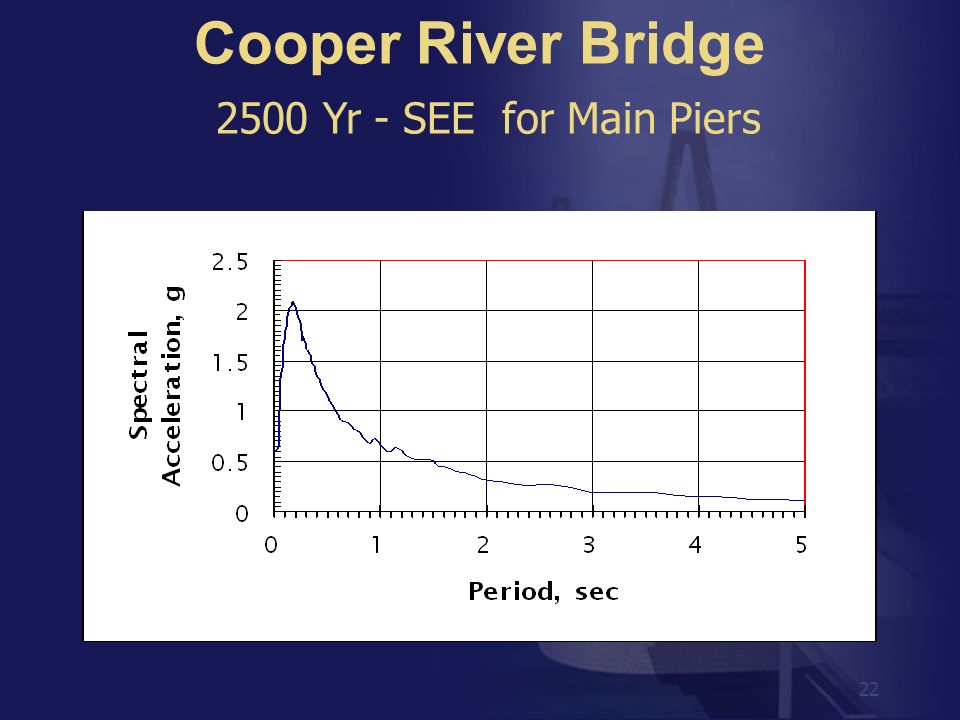 22 Cooper River Bridge 2500 Yr - SEE for Main Piers