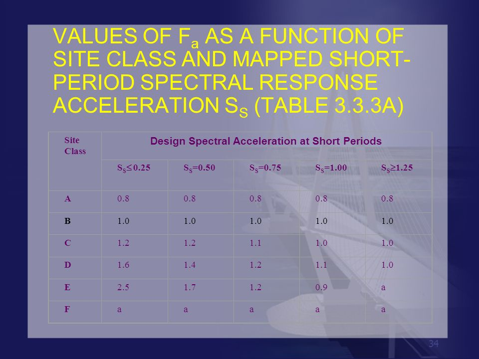34 VALUES OF F a AS A FUNCTION OF SITE CLASS AND MAPPED SHORT- PERIOD SPECTRAL RESPONSE ACCELERATION S S (TABLE 3.3.3A) Site Class Design Spectral Acc