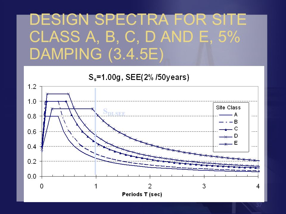 37 DESIGN SPECTRA FOR SITE CLASS A, B, C, D AND E, 5% DAMPING (3.4.5E) S DI-SEE