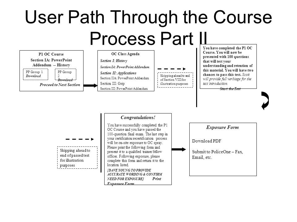 User Path Through the Course Process Part II P1 OC Course Section IA: PowerPoint Addendum -- History Proceed to Next Section PP Group 1 Download PP Group 2 Download OC Class Agenda Section I: History Section IA: PowerPoint Addendum Section II: Applications Section IIA: PowerPoint Addendum Section III: Grip Section III: PowerPoint Addendum Skipping ahead to end of Section VIII for illustration purposes You have completed the P1 OC Course.