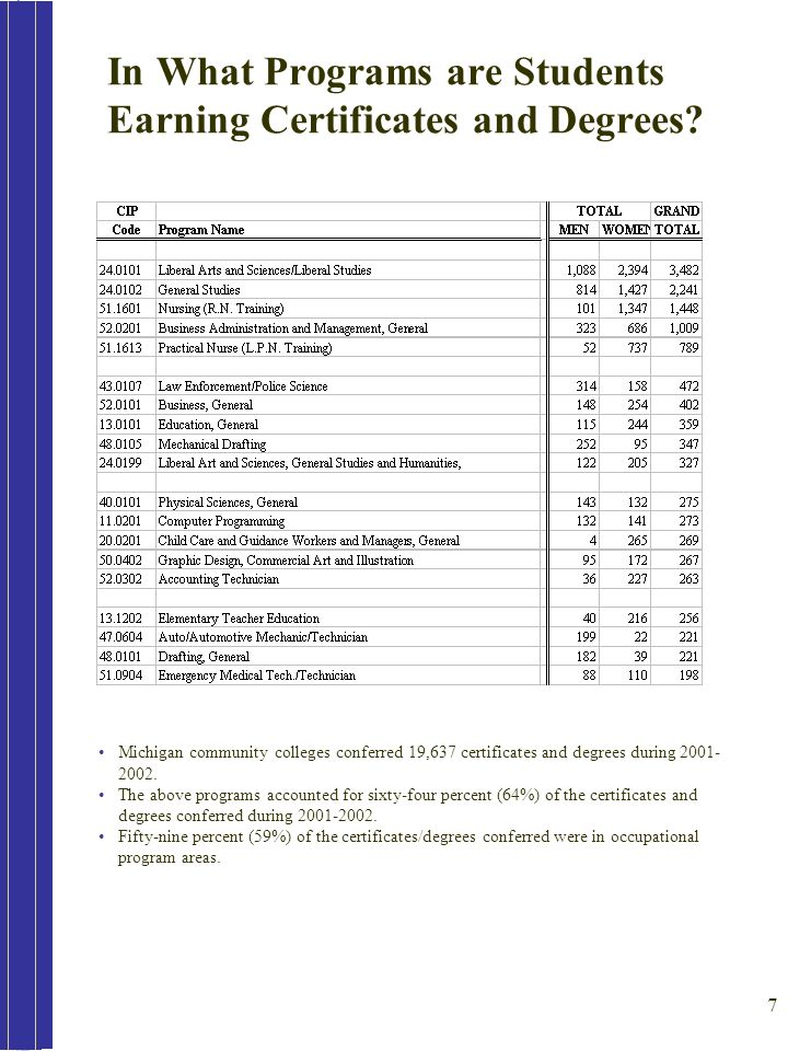 7 In What Programs are Students Earning Certificates and Degrees.
