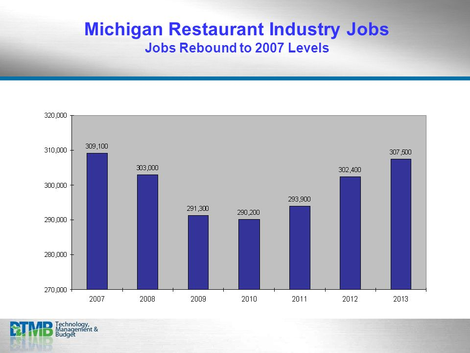 Michigan Restaurant Industry Jobs Jobs Rebound to 2007 Levels