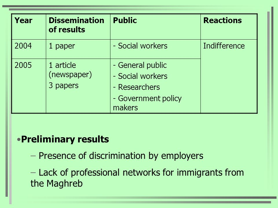 YearDissemination of results PublicReactions 20041 paper- Social workersIndifference 20051 article (newspaper) 3 papers - General public - Social workers - Researchers - Government policy makers Preliminary results – Presence of discrimination by employers – Lack of professional networks for immigrants from the Maghreb
