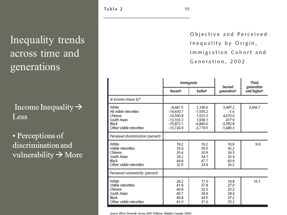Income Inequality Less Perceptions of discrimination and vulnerability More Inequality trends across time and generations