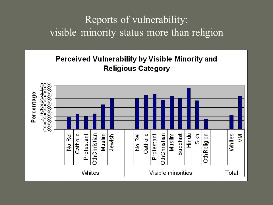 Reports of vulnerability: visible minority status more than religion