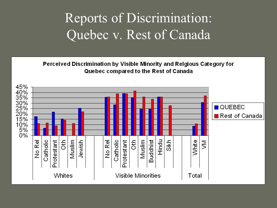 Reports of Discrimination: Quebec v. Rest of Canada
