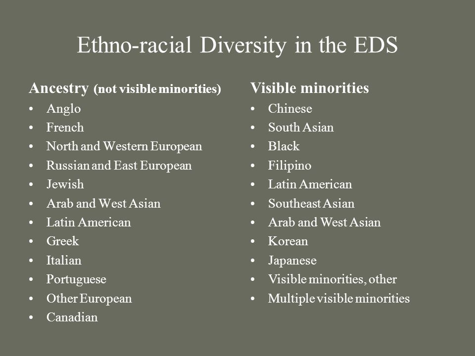 Ethno-racial Diversity in the EDS Ancestry (not visible minorities) Anglo French North and Western European Russian and East European Jewish Arab and West Asian Latin American Greek Italian Portuguese Other European Canadian Visible minorities Chinese South Asian Black Filipino Latin American Southeast Asian Arab and West Asian Korean Japanese Visible minorities, other Multiple visible minorities