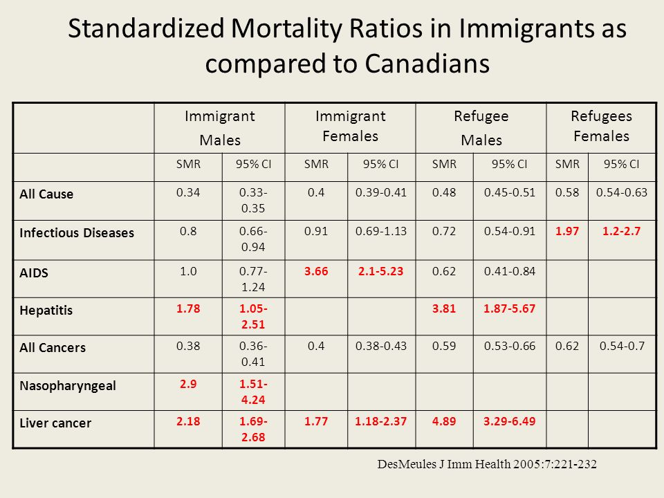 Standardized Mortality Ratios in Immigrants as compared to Canadians Immigrant Males Immigrant Females Refugee Males Refugees Females SMR95% CISMR95%