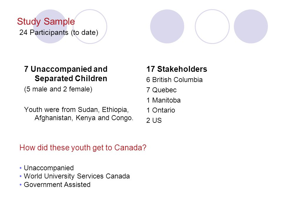 Study Sample 24 Participants (to date) 7 Unaccompanied and Separated Children (5 male and 2 female) Youth were from Sudan, Ethiopia, Afghanistan, Kenya and Congo.