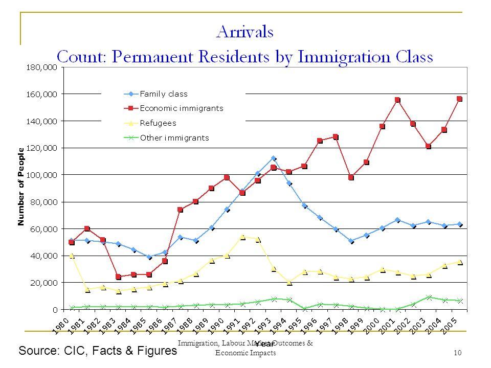 Immigration, Labour Market Outcomes & Economic Impacts 10 Source: CIC, Facts & Figures