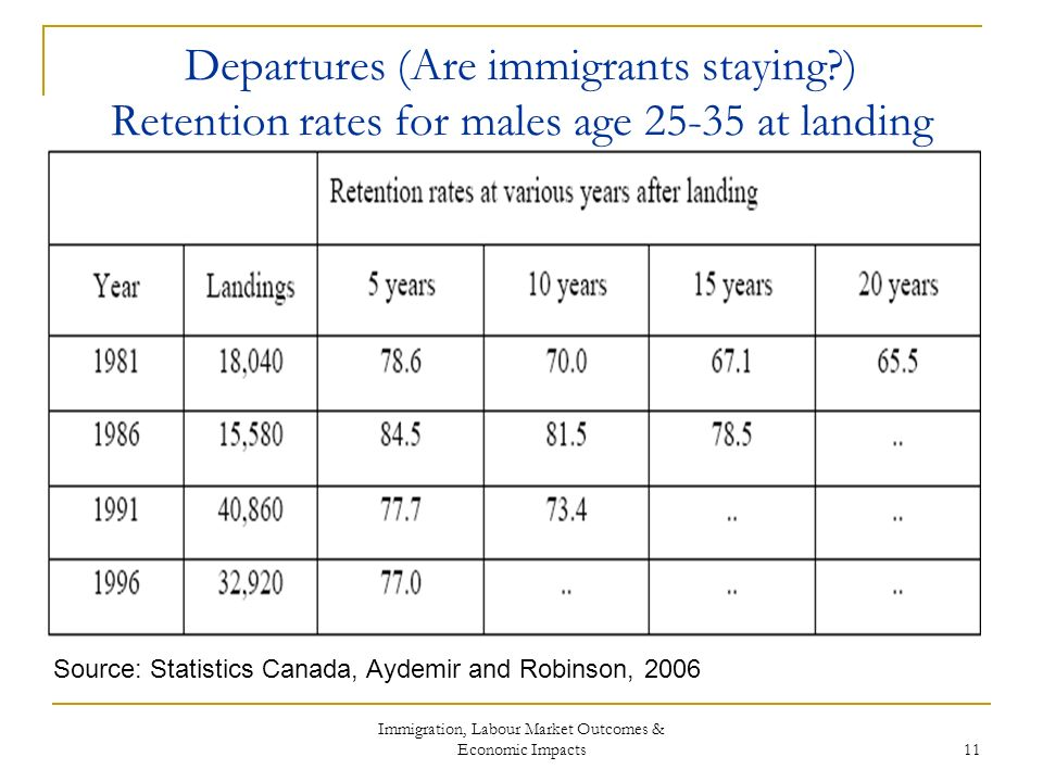 Immigration, Labour Market Outcomes & Economic Impacts 11 Departures (Are immigrants staying ) Retention rates for males age 25-35 at landing Source: Statistics Canada, Aydemir and Robinson, 2006