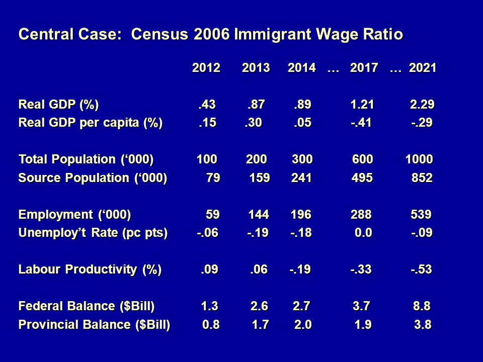 Central Case: Census 2006 Immigrant Wage Ratio 2012 2013 2014 … 2017 … 2021 2012 2013 2014 … 2017 … 2021 Real GDP (%).43.87.89 1.21 2.29 Real GDP per