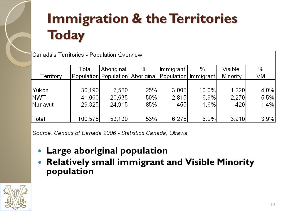 Immigration & the Territories Today Large aboriginal population Relatively small immigrant and Visible Minority population 10
