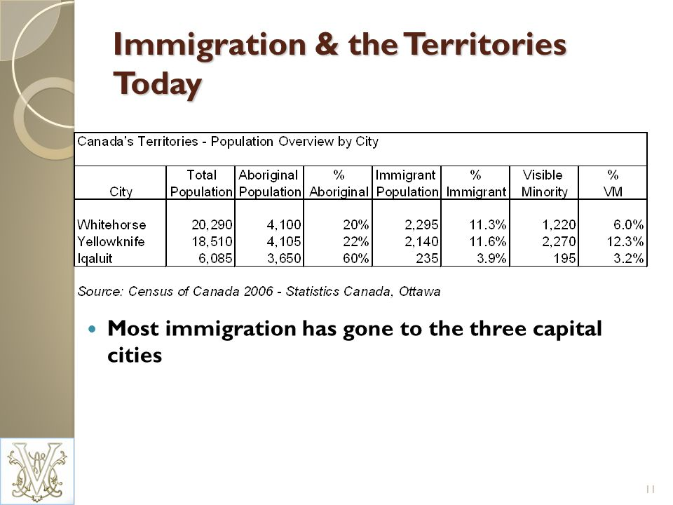 Immigration & the Territories Today Most immigration has gone to the three capital cities 11