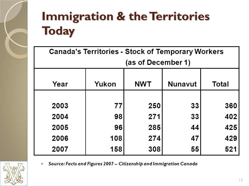 Immigration & the Territories Today Source: Facts and Figures 2007 – Citizenship and Immigration Canada 13 Canada's Territories - Stock of Temporary W