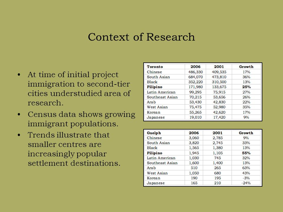 Context of Research At time of initial project immigration to second-tier cities understudied area of research.