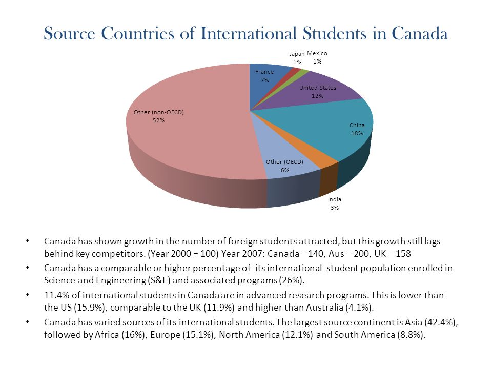 Source Countries of International Students in Canada Canada has shown growth in the number of foreign students attracted, but this growth still lags behind key competitors.