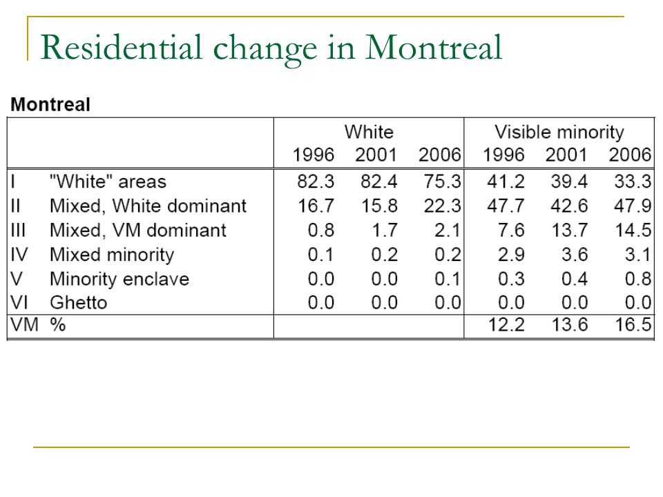 Residential change in Montreal