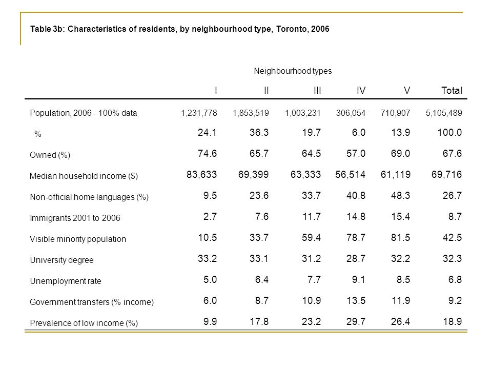 Table 3b: Characteristics of residents, by neighbourhood type, Toronto, 2006 Neighbourhood types IIIIIIIVVTotal Population, 2006 - 100% data1,231,7781,853,5191,003,231306,054710,9075,105,489 % 24.136.319.76.013.9100.0 Owned (%) 74.665.764.557.069.067.6 Median household income ($) 83,63369,39963,33356,51461,11969,716 Non-official home languages (%) 9.523.633.740.848.326.7 Immigrants 2001 to 2006 2.77.611.714.815.48.7 Visible minority population 10.533.759.478.781.542.5 University degree 33.233.131.228.732.232.3 Unemployment rate 5.06.47.79.18.56.8 Government transfers (% income) 6.08.710.913.511.99.2 Prevalence of low income (%) 9.917.823.229.726.418.9
