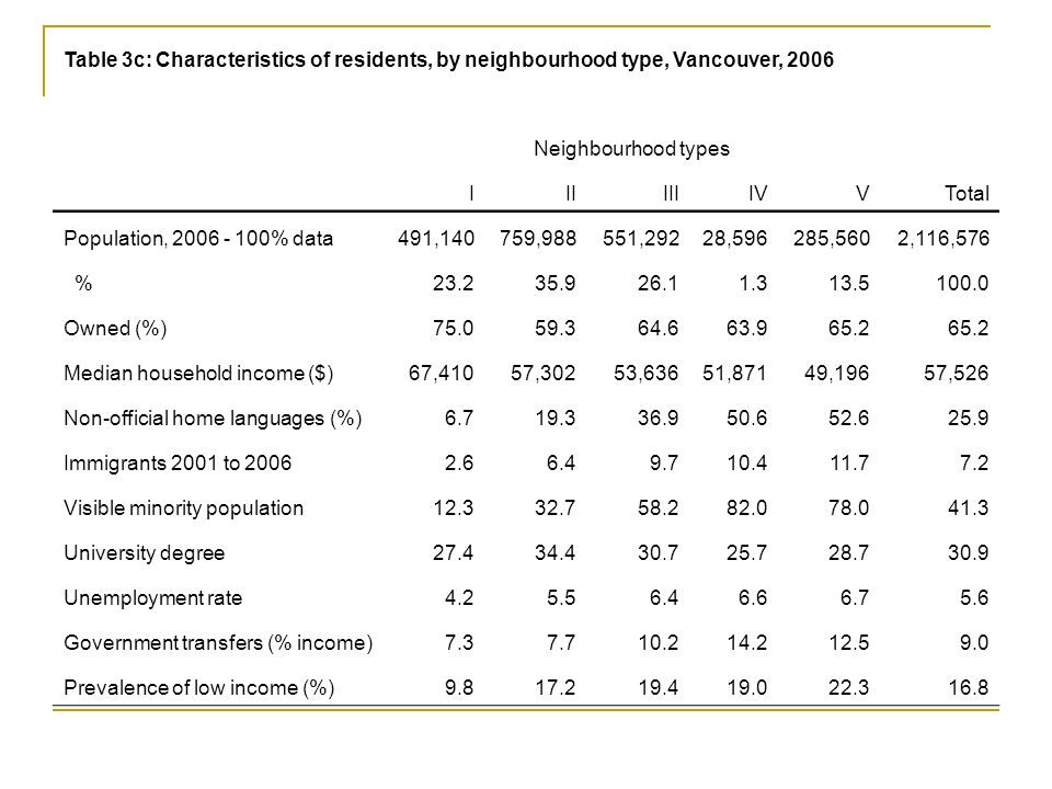 Table 3c: Characteristics of residents, by neighbourhood type, Vancouver, 2006 Neighbourhood types IIIIIIIVVTotal Population, 2006 - 100% data491,140759,988551,29228,596285,5602,116,576 %23.235.926.11.313.5100.0 Owned (%)75.059.364.663.965.2 Median household income ($)67,41057,30253,63651,87149,19657,526 Non-official home languages (%)6.719.336.950.652.625.9 Immigrants 2001 to 20062.66.49.710.411.77.2 Visible minority population12.332.758.282.078.041.3 University degree27.434.430.725.728.730.9 Unemployment rate4.25.56.46.66.75.6 Government transfers (% income)7.37.710.214.212.59.0 Prevalence of low income (%)9.817.219.419.022.316.8