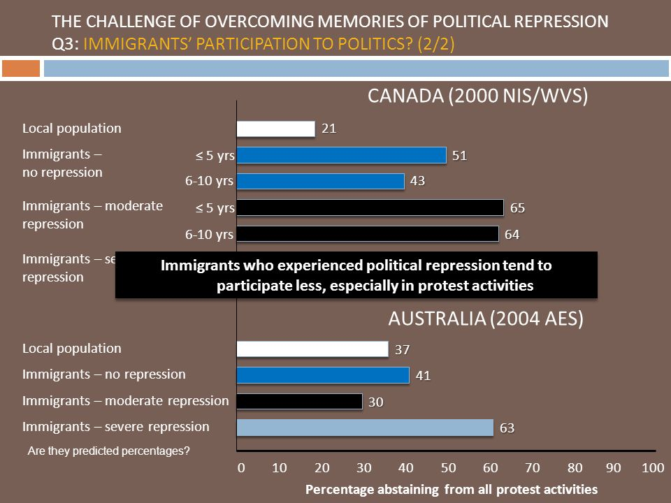 0 10 20 30 40 50 60 70 80 90 100 Immigrants – no repression Immigrants – moderate repression Immigrants – severe repression Local population Immigrants – no repression Immigrants – moderate repression Immigrants – severe repression CANADA (2000 NIS/WVS) AUSTRALIA (2004 AES) 21 51 43 65 64 72 52 37 41 30 63 5 yrs 6-10 yrs Percentage abstaining from all protest activities THE CHALLENGE OF OVERCOMING MEMORIES OF POLITICAL REPRESSION Q3: IMMIGRANTS PARTICIPATION TO POLITICS.