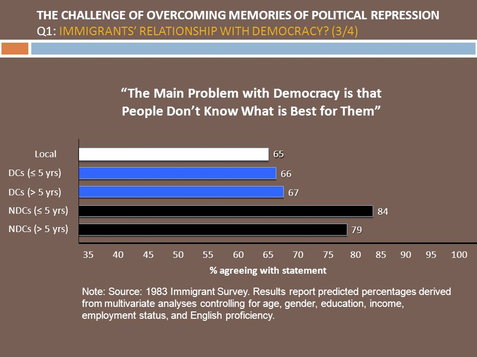 Major demographic changes in immigration bring up new challenges regarding dynamics of political integration 1.
