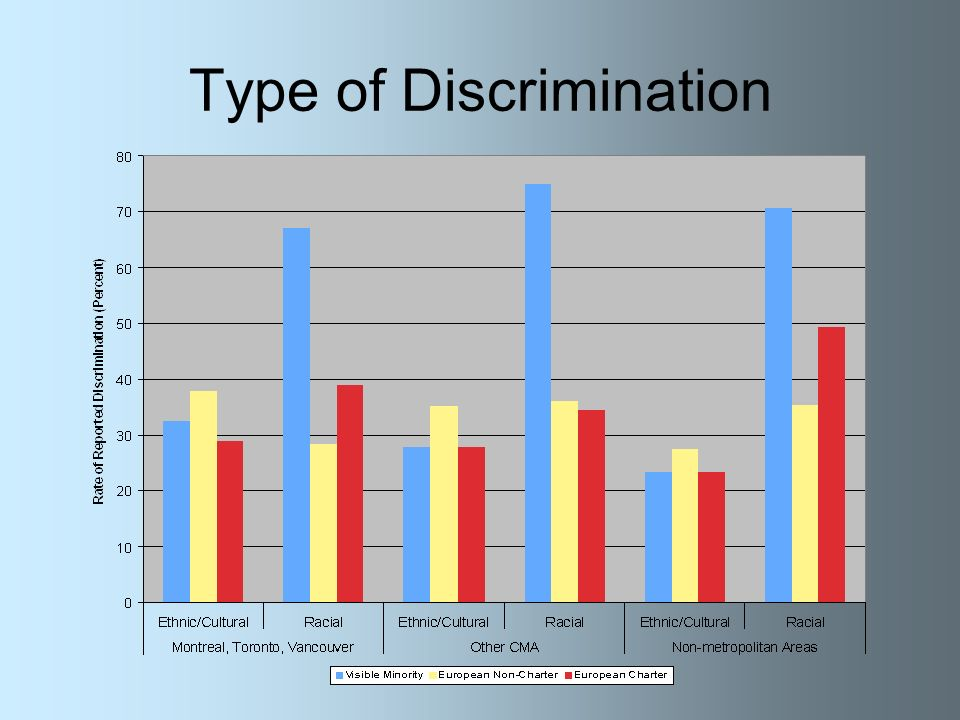 Type of Discrimination