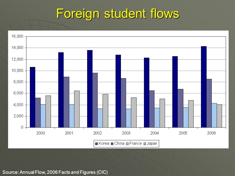Foreign student flows Source: Annual Flow, 2006 Facts and Figures (CIC)