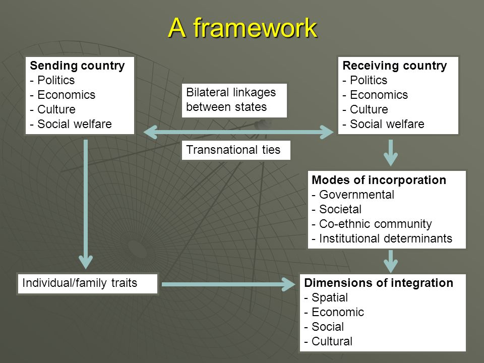 A framework Sending country - Politics - Economics - Culture - Social welfare Individual/family traits Bilateral linkages between states Transnational ties Modes of incorporation - Governmental - Societal - Co-ethnic community - Institutional determinants Receiving country - Politics - Economics - Culture - Social welfare Dimensions of integration - Spatial - Economic - Social - Cultural