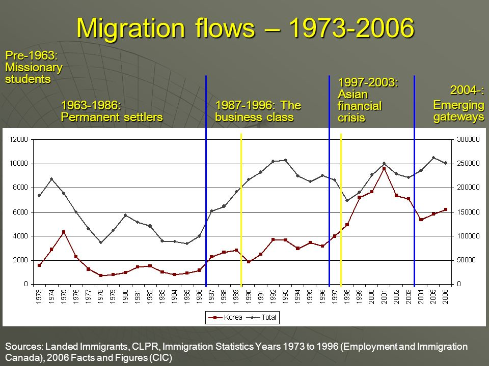 Migration flows – Pre-1963: Missionary students : The business class : Permanent settlers : Asian financial crisis Sources: Landed Immigrants, CLPR, Immigration Statistics Years 1973 to 1996 (Employment and Immigration Canada), 2006 Facts and Figures (CIC) 2004-: Emerging gateways