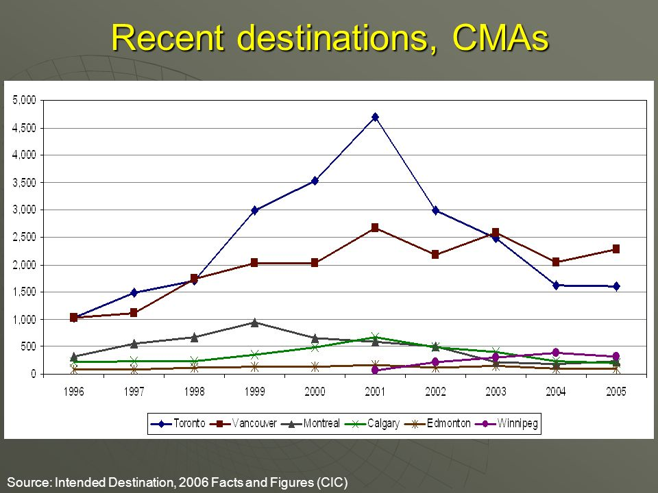 Recent destinations, CMAs Source: Intended Destination, 2006 Facts and Figures (CIC)
