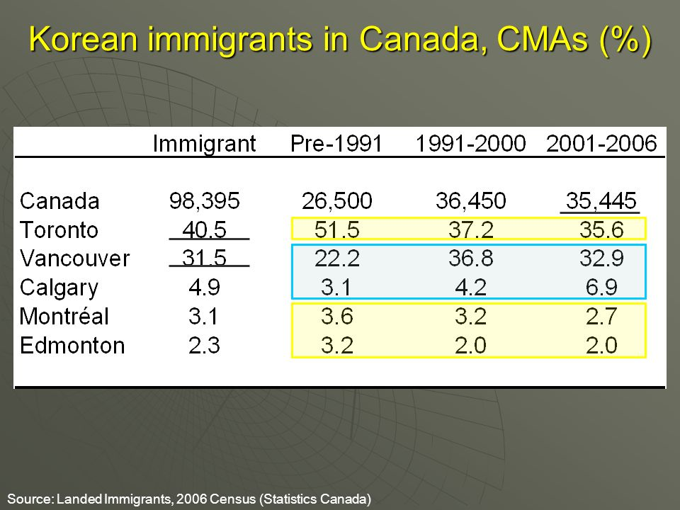 Korean immigrants in Canada, CMAs (%) Source: Landed Immigrants, 2006 Census (Statistics Canada)