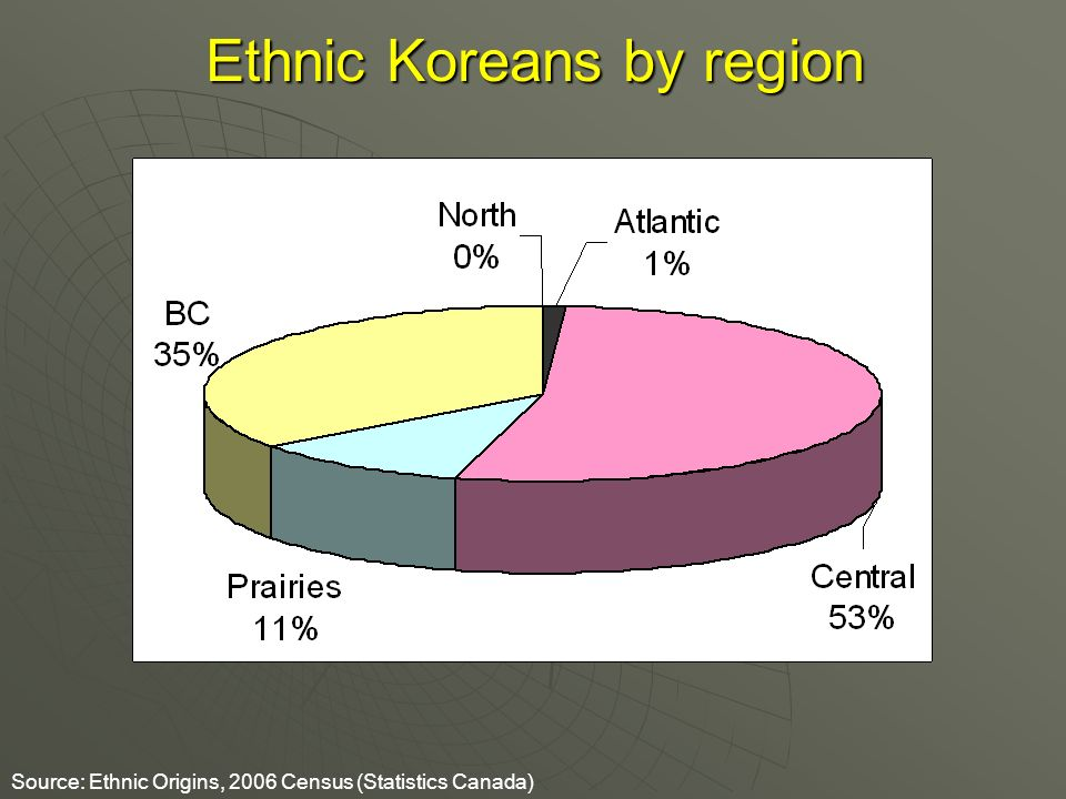 Ethnic Koreans by region Source: Ethnic Origins, 2006 Census (Statistics Canada)