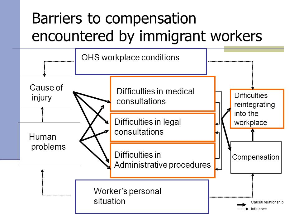 Workers personal situation Difficulties in medical consultations Difficulties in Administrative procedures Difficulties in legal consultations Compensation Difficulties reintegrating into the workplace OHS workplace conditions Human problems Causal relationship Influence Cause of injury Barriers to compensation encountered by immigrant workers