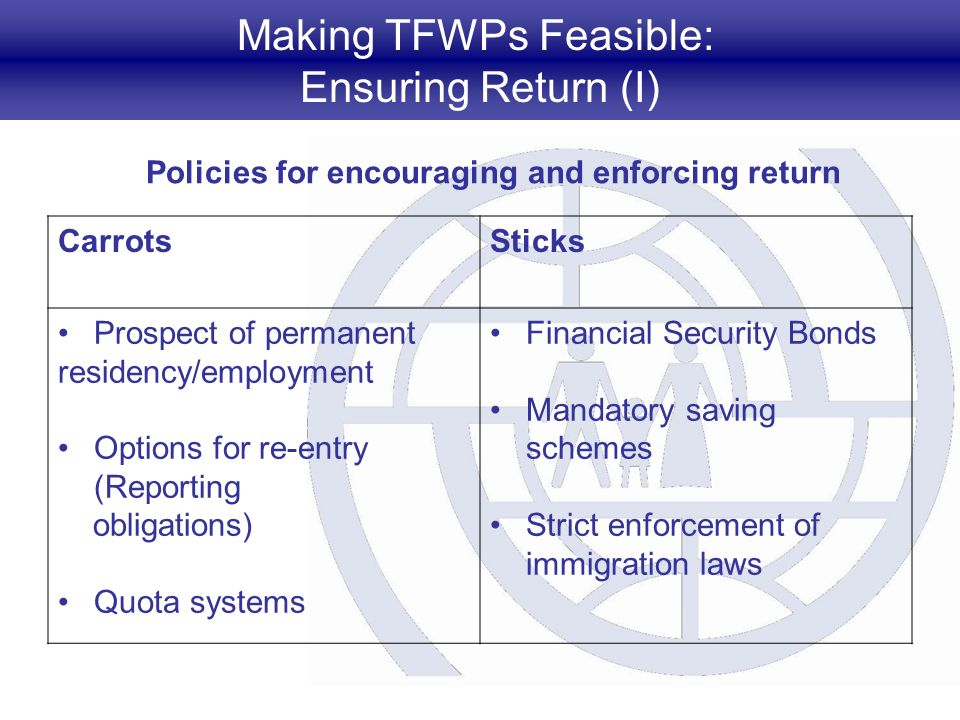 Making TFWPs Feasible: Ensuring Return (I) Policies for encouraging and enforcing return CarrotsSticks Prospect of permanent residency/employment Options for re-entry (Reporting obligations) Quota systems Financial Security Bonds Mandatory saving schemes Strict enforcement of immigration laws
