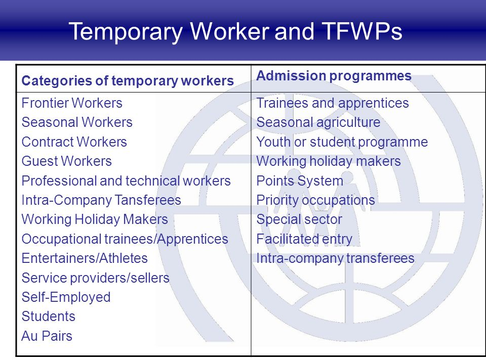 Temporary Worker and TFWPs Categories of temporary workers Admission programmes Frontier Workers Seasonal Workers Contract Workers Guest Workers Professional and technical workers Intra-Company Tansferees Working Holiday Makers Occupational trainees/Apprentices Entertainers/Athletes Service providers/sellers Self-Employed Students Au Pairs Trainees and apprentices Seasonal agriculture Youth or student programme Working holiday makers Points System Priority occupations Special sector Facilitated entry Intra-company transferees