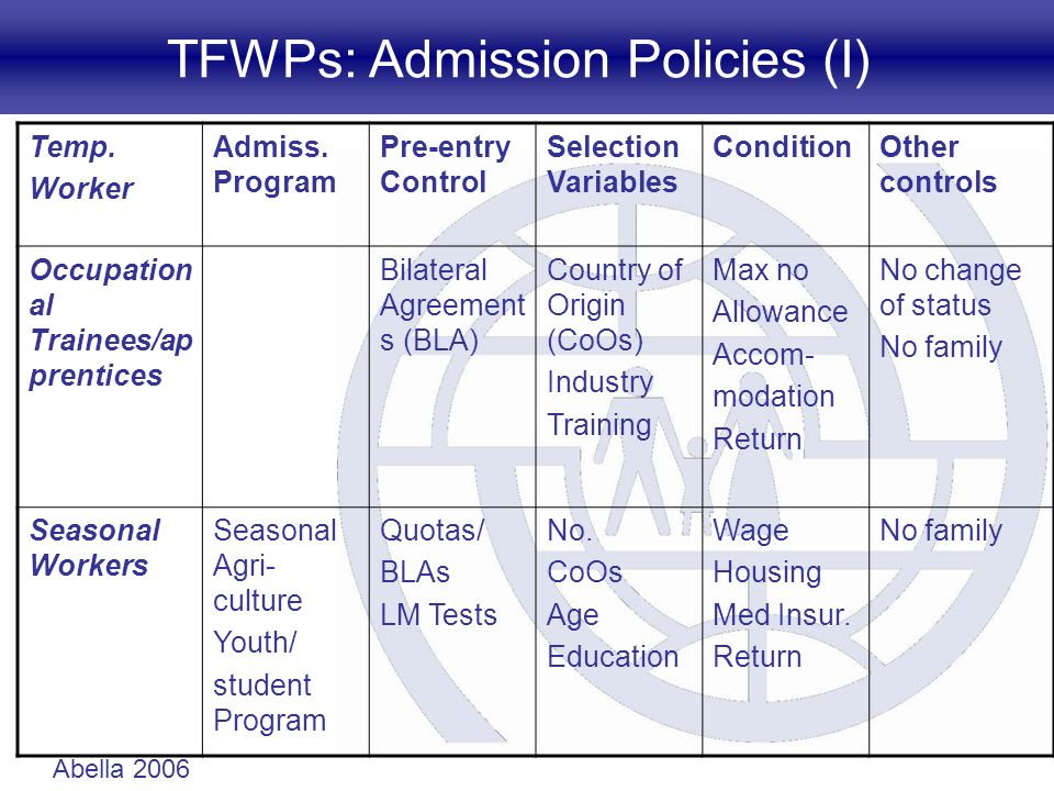 TFWPs: Admission Policies (I) Temp. Worker Admiss. Program Pre-entry Control Selection Variables ConditionOther controls Occupation al Trainees/ap pre