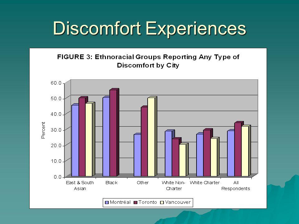 Discomfort Experiences