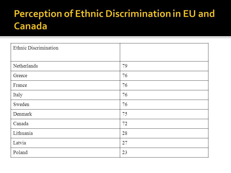 Ethnic Discrimination Netherlands79 Greece76 France76 Italy76 Sweden76 Denmark75 Canada72 Lithuania28 Latvia27 Poland23