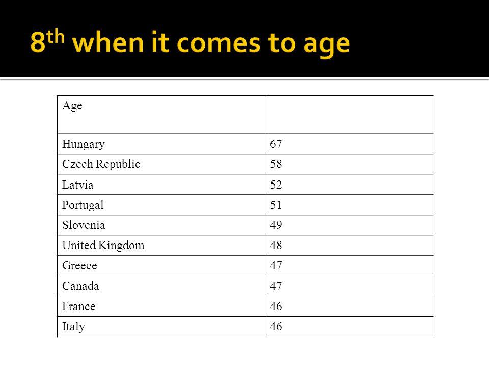 Age Hungary67 Czech Republic58 Latvia52 Portugal51 Slovenia49 United Kingdom48 Greece47 Canada47 France46 Italy46