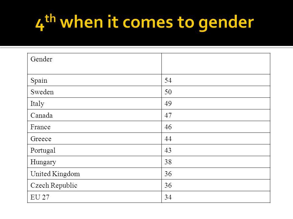 Gender Spain54 Sweden50 Italy49 Canada47 France46 Greece44 Portugal43 Hungary38 United Kingdom36 Czech Republic36 EU 2734