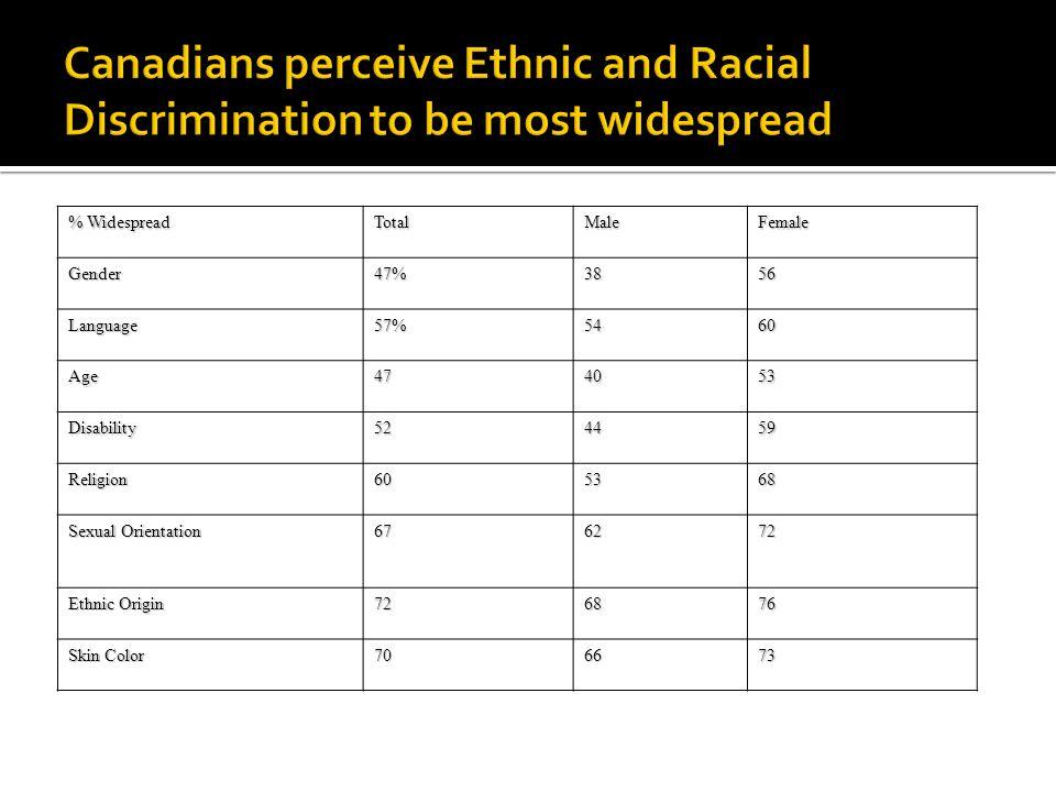 % Widespread TotalMaleFemaleGender47%3856 Language57%5460 Age474053 Disability524459 Religion605368 Sexual Orientation 676272 Ethnic Origin 726876 Skin Color 706673