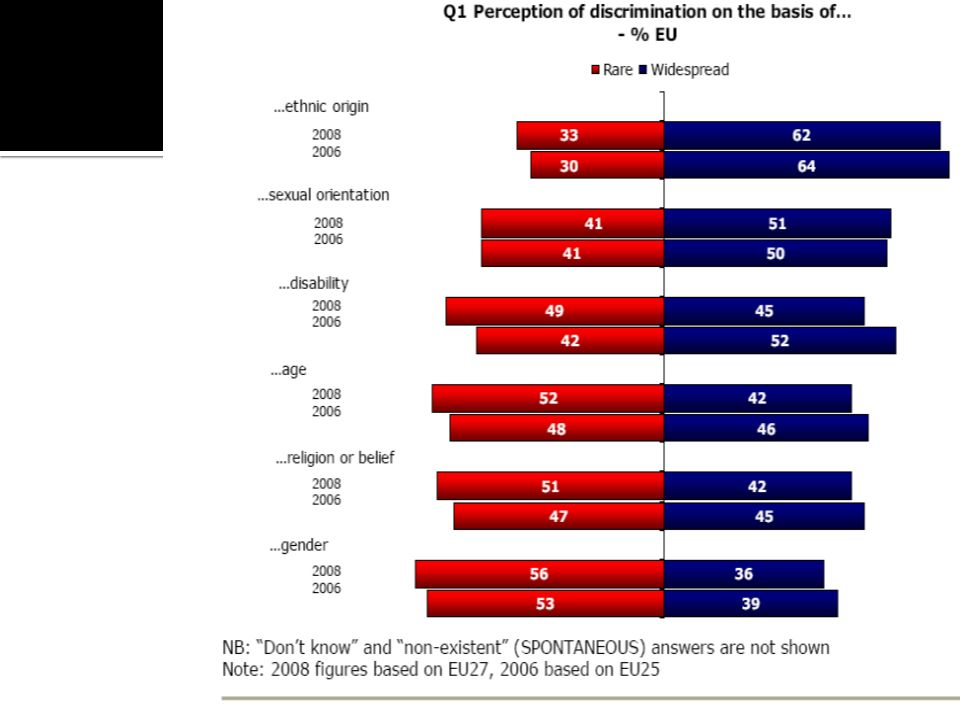 % Widespread Canada EU 27 Gender47%36 Language57%- Age4742 Disability5245 Religion6042 Sexual Orientation 6751 Ethnic Origin 7262 Skin Color 70-
