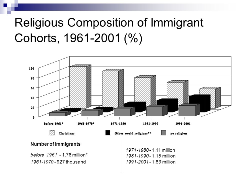 Religious Composition of Immigrant Cohorts, 1961-2001 (%) Number of immigrants before 1961 - 1.76 million* 1961 1970 - 927 thousand 1971 1980 - 1.11 million 1981 1990 - 1.15 million 1991 2001 - 1.83 million