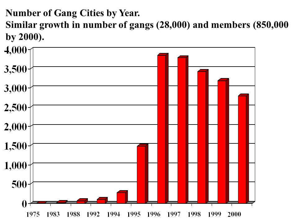 Number of Gang Cities by Year.