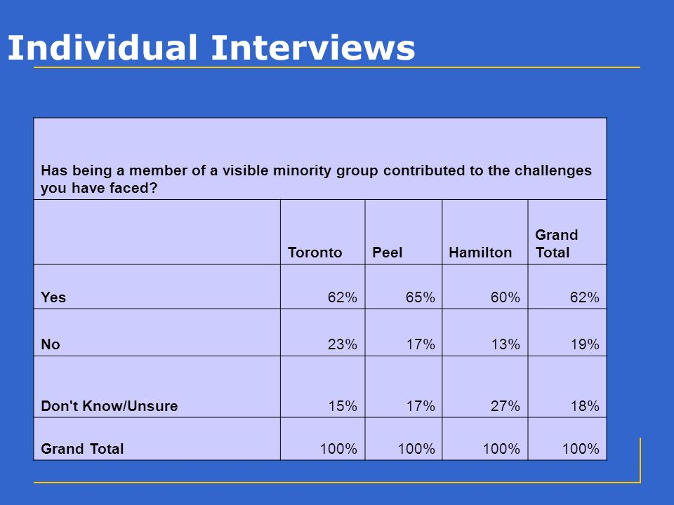 Individual Interviews Has being a member of a visible minority group contributed to the challenges you have faced.