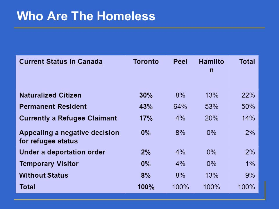 Who Are The Homeless Current Status in CanadaTorontoPeelHamilto n Total Naturalized Citizen30%8%13%22% Permanent Resident43%64%53%50% Currently a Refugee Claimant17%4%20%14% Appealing a negative decision for refugee status 0%8%0%2% Under a deportation order2%4%0%2% Temporary Visitor0%4%0%1% Without Status8% 13%9% Total100%